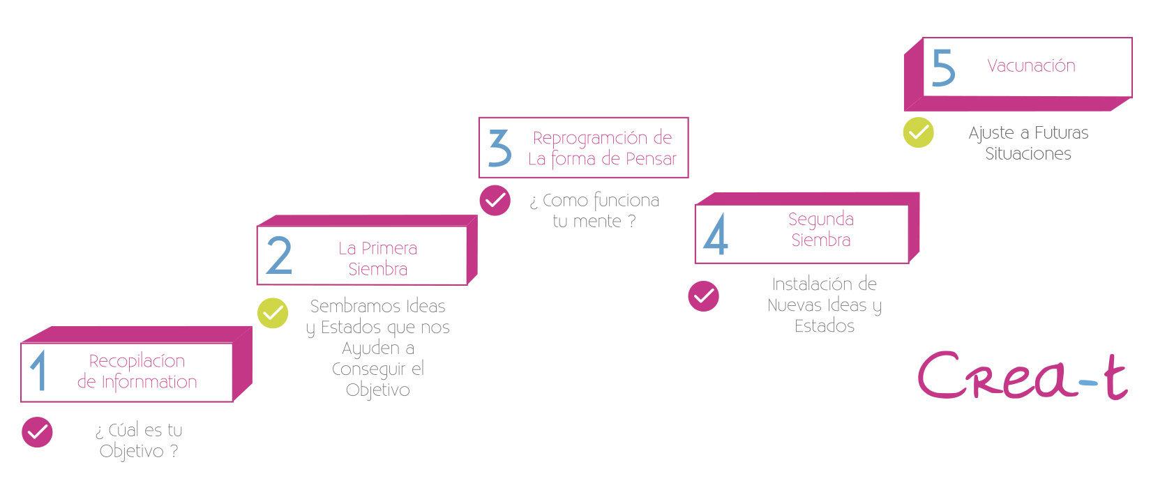 Modelo Integral De Cambio Personal Crea-t